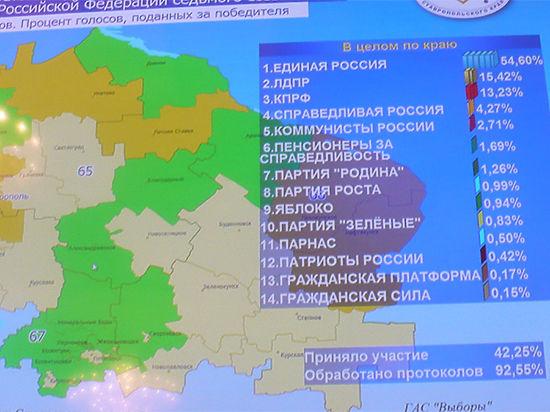 Акценты выборов на Северном Кавказе